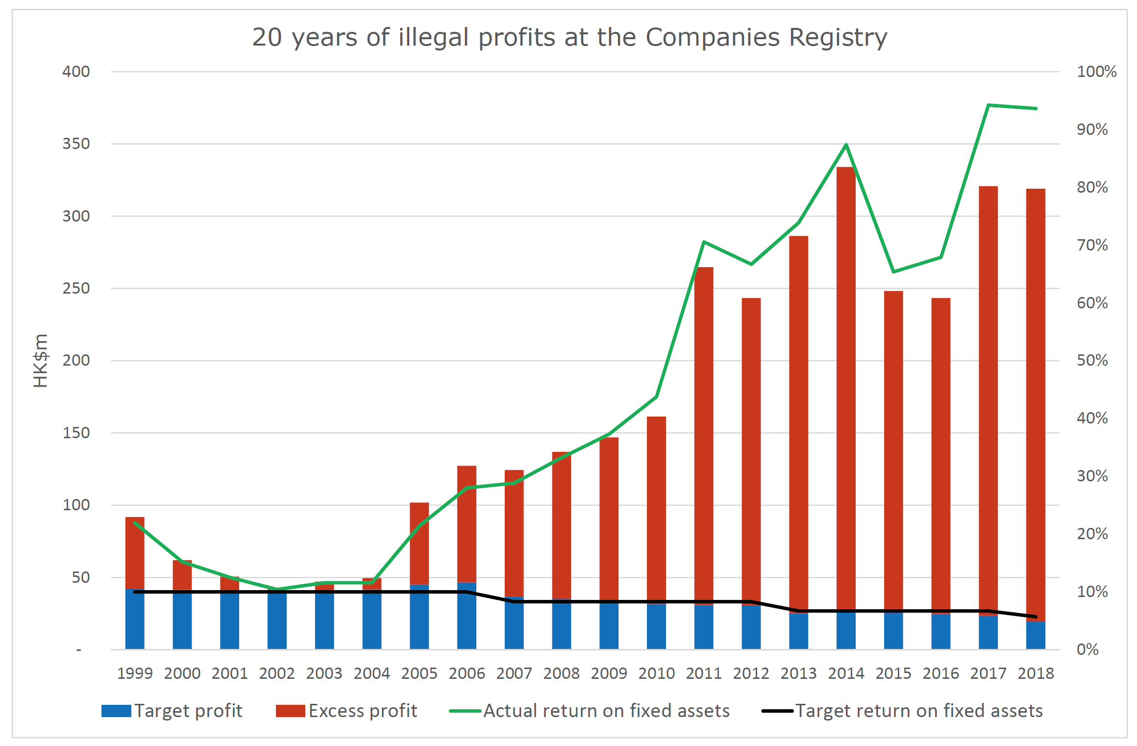 20 years of illegal profits at the Companies Registry
