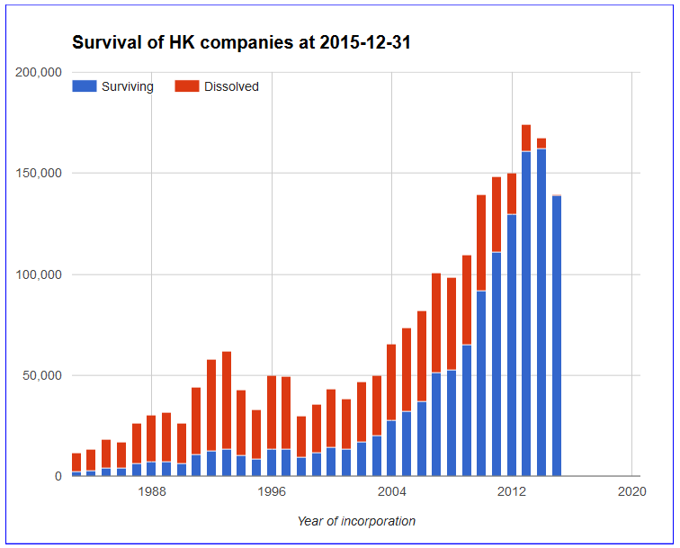 HK companies survival at 2015-12-31